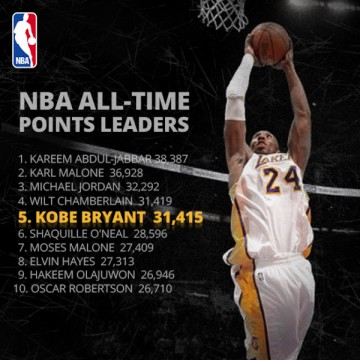 Kobe Bryant Passes Wilt and the Kills the Kings; Ohio State get…