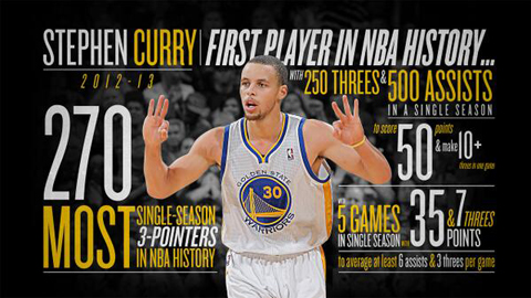 Stephen Curry Sets NBA Record; Tony Allen Is A Karaoke King; Ko…
