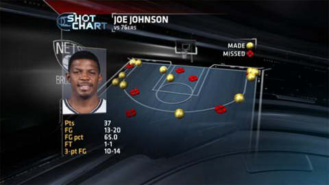Joe Johnson Drops 29 Points & 8 Three-Pointers In One Quart…
