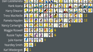 You'll Never Forget Who Voices Which 'The Simpsons' Character Thanks To This Handy Chart
