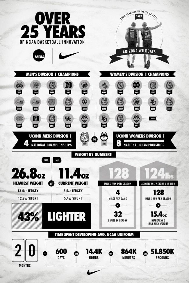 NCAA_infographic_38564