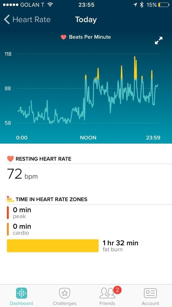 Heartbreak detected by Fitbit